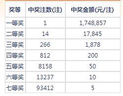 七乐彩087期开奖:头奖1注174万 二奖17845元