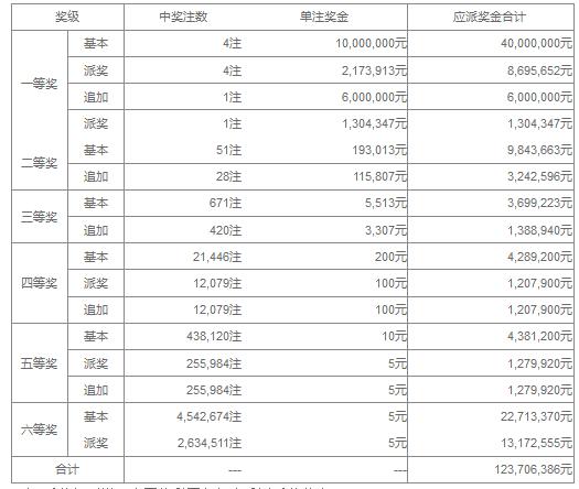 大乐透056期开奖:头奖4注1217万 奖池36.2亿