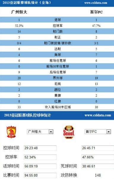 恒大2回合3-3压首尔首夺亚冠 创中国足球历史