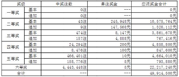 大乐透013期开奖:头奖空二奖24万 奖池44.8亿