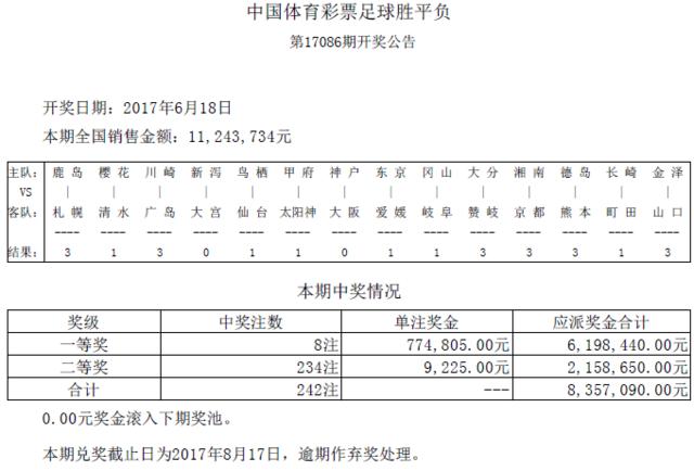 胜负彩17086期开奖:头奖8注77万 二奖9225元