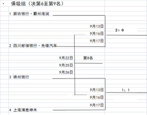 乒超第2阶段吧嗒签:张就科战马琳 马龙PK王皓