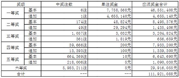 大乐透005期开奖:头奖6注775万 奖池44.3亿
