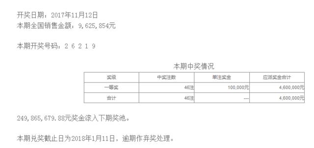 排列五第17309期开奖公告:开奖号码26219