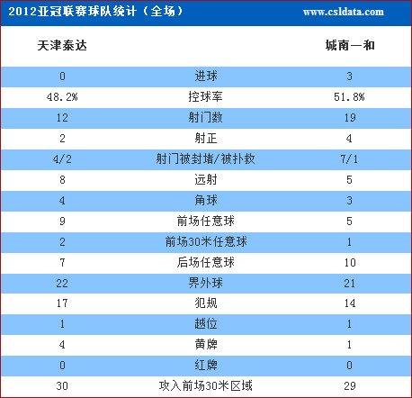 亚冠-天津主场0-3城南 六战不胜创下最差战绩