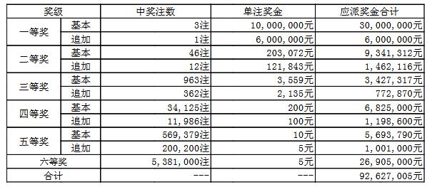 大乐透025期开奖:头奖3注1000万 奖池50.4亿