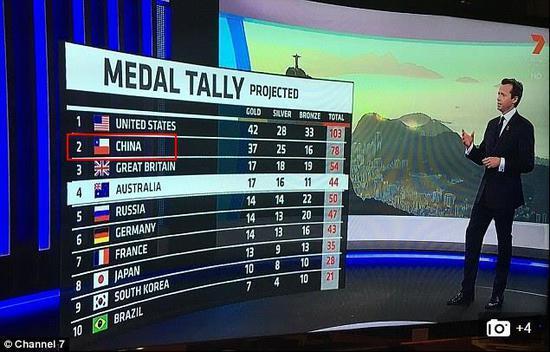 澳洲转播现乌龙!中国写成智利 奥运就曾犯错