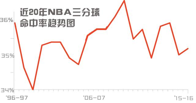 NBA指数:联盟进三分时代 当今水准达历史顶峰