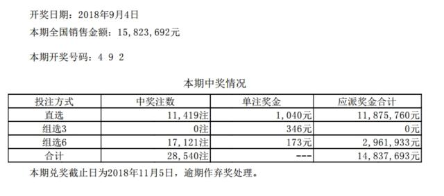 体彩排列三第18240期开奖公告:开奖号码492