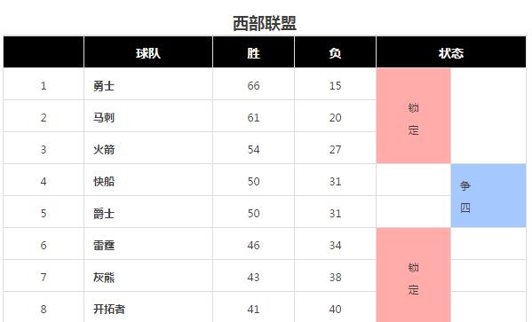 苏群:常规赛最后两天 东部季后赛形势仍扑朔迷离