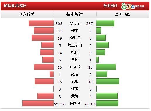 申鑫客场3-0舜天 雅伊尔顿破僵侯俊杰锁胜局