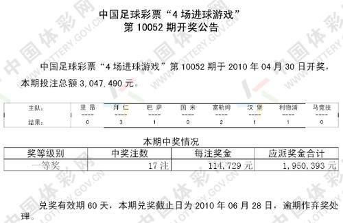 进球彩052期开奖公告:一等奖17注 每注11万4
