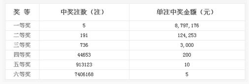 双色球038期开奖:头奖5注879万 奖池6.56亿