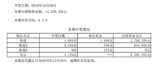 体彩排列三第18296期开奖公告:开奖号码030