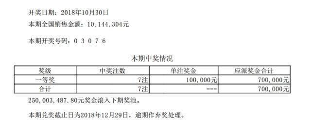 排列五第18296期开奖公告:开奖号码03076
