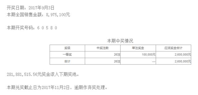排列五第17239期开奖公告:开奖号码60580