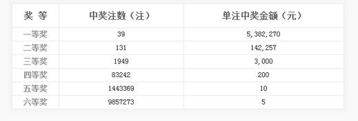 双色球055期头奖39注538万 深圳中1.61亿巨奖