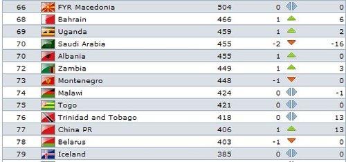 FIFA排名:国足上升1位列77 创29个月新高