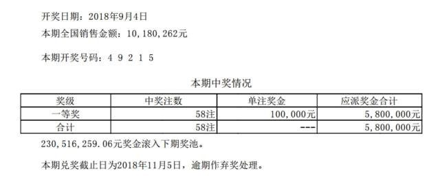 排列五第18240期开奖公告:开奖号码49215