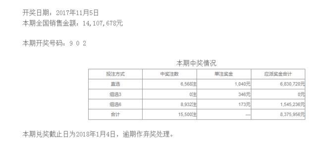 体彩排列三第17302期开奖公告:开奖号码902