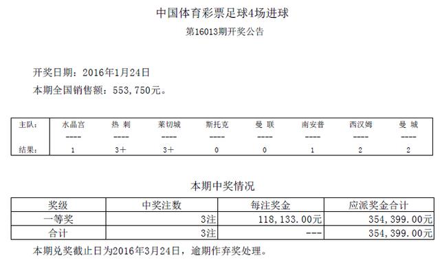 进球彩第16013期开奖:头奖3注 奖金118133元