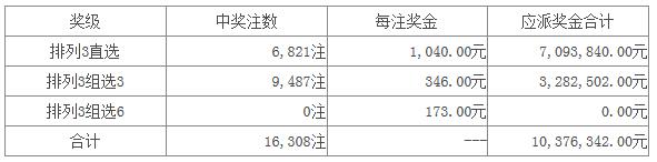 体彩排列三第16048期开奖公告:开奖号码337