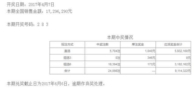 体彩排列三第17090期开奖公告:开奖号码283