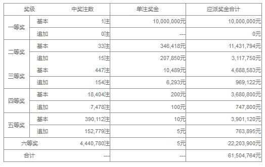 大乐透072期开奖:头奖1注1000万 奖池37.2亿