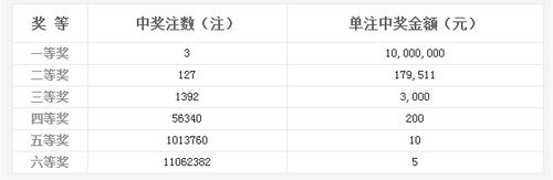 双色球032期开奖:头奖3注1000万 奖池7.60亿