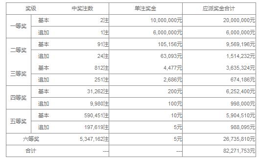 大乐透134期开奖:头奖2注1000万 奖池43.8亿