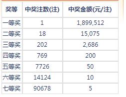 七乐彩015期开奖:头奖1注189万 二奖15075元