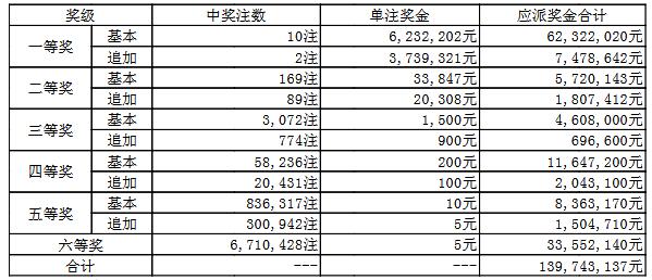 大乐透095期开奖:头奖10注623万 奖池63.0亿