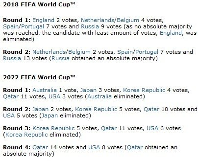 FIFA投票详情:英格兰仅2票 俄罗斯第2轮胜出
