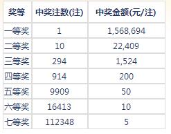 七乐彩069期开奖:头奖1注156万 二奖22409元