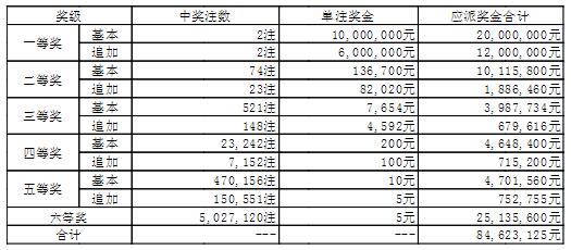 大乐透010期开奖:头奖2注1600万 奖池45.8亿