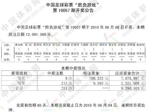 胜负彩057期开奖:头奖9注78万 二等奖9593元