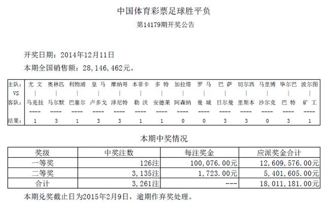 胜负彩179期开奖:头奖126注10万 二奖1723元