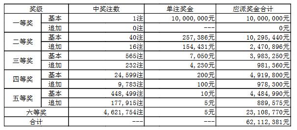 大乐透108期开奖:头奖1注1000万 奖池65.1亿