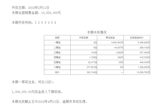 七星彩018期开奖:头奖2注469万 二奖44857元