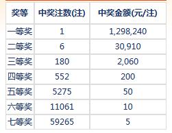 七乐彩080期开奖:头奖1注129万 二奖30910元
