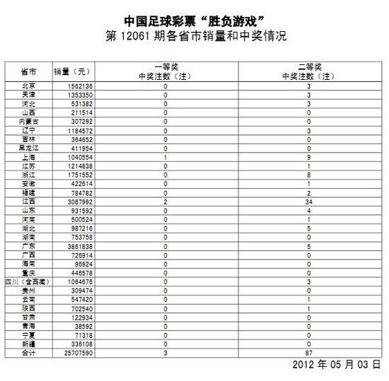 胜负彩061期开奖:尤文主场战平 头奖3注383万