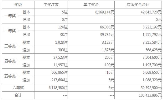 大乐透027期开奖:头奖5注856万 奖池34.8亿
