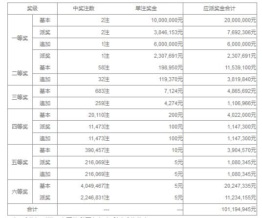 大乐透045期开奖:头奖2注1384万 奖池37.9亿