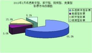 财政部:2月彩票销售202亿同比增长近8成(图)