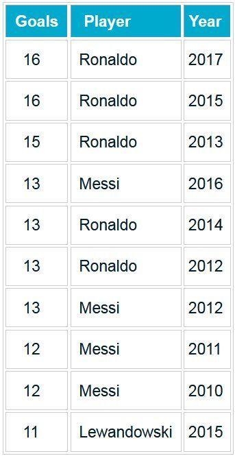 C罗欧冠冲年度进球纪录 已轰16球!超梅西太多