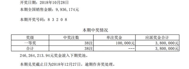 排列五第18294期开奖公告:开奖号码83208