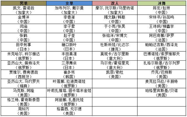 解析花滑大奖赛六站名单 中国杯现超豪华阵容