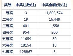 七乐彩118期开奖:头奖3注180万 二奖16449元