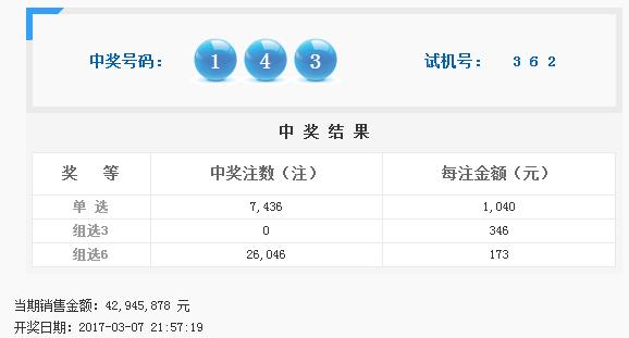 福彩3D第2017059期开奖公告:开奖号码143