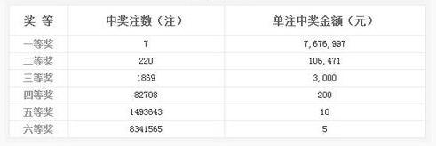 双色球028期开奖:头奖7注767万 奖池5.78亿